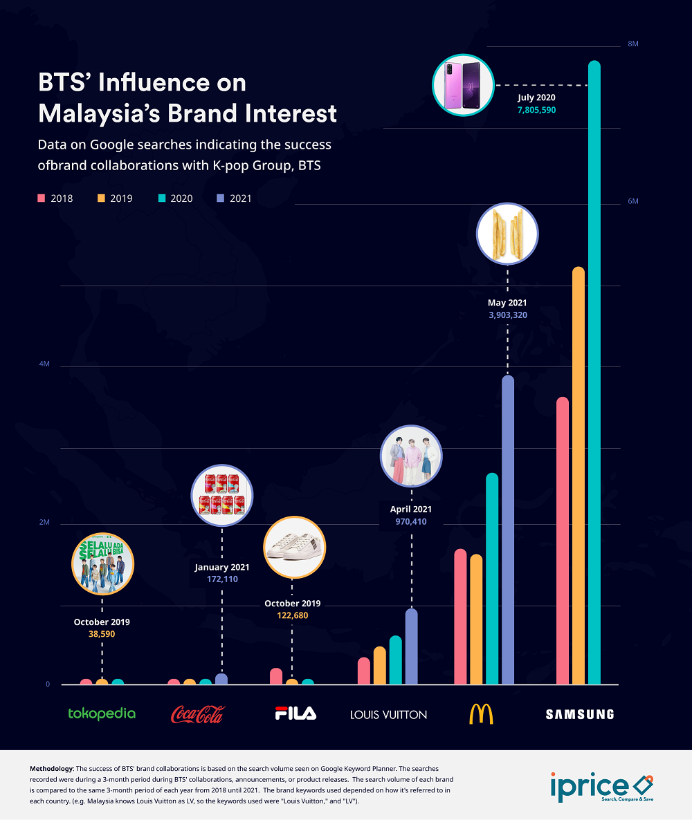 BTS' influence on brand interests among Malaysians. — Picture courtesy of iPrice Malaysia